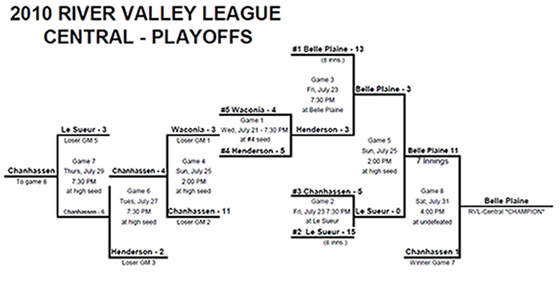 Click for 2010 RVL Central PDF Bracket