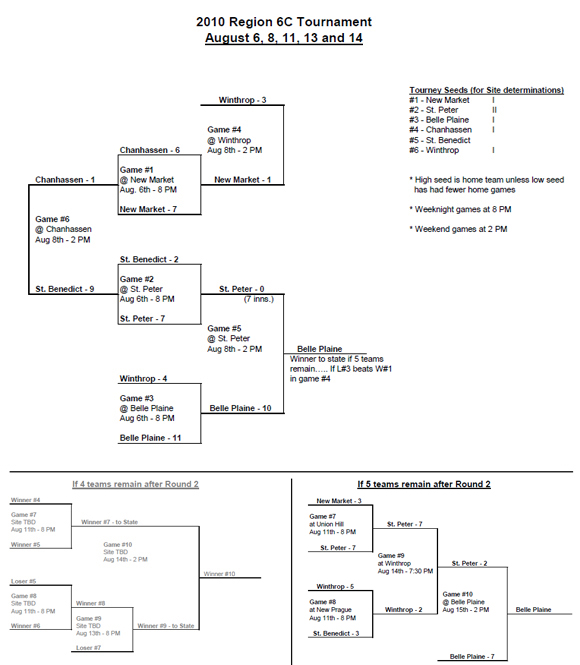 Click for 2010 Region 6C PDF Bracket